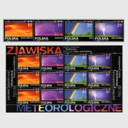 ポーランド 2008年気象